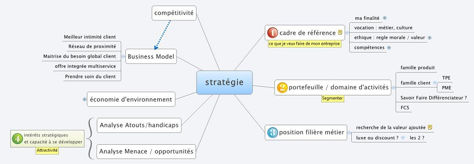 EIRL Julien GALY consultant zen performance réflexion conseil stratégie